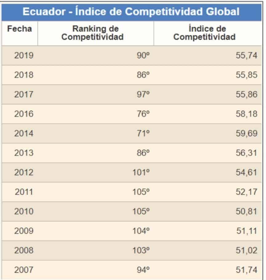 Tabla del Indice de Competitividad