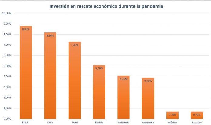 rescate económico durante la pandemia